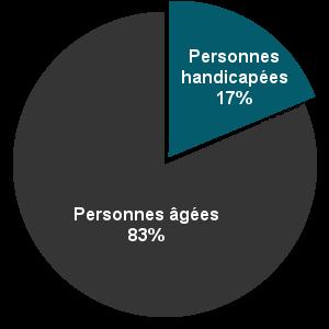 Répartition des dossiers selon le handicap ou l'âge. Personnes handicapées : 17 pour cent. Personnes âgées : 30 pour cent