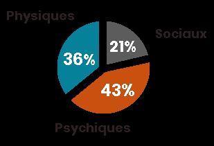 Facteurs de vulnérabilité des adultes handicapés à domicile. Psychiques, 43 pour cent. Physiques, 36 pour cent. Sociaux, 21 pour cent.