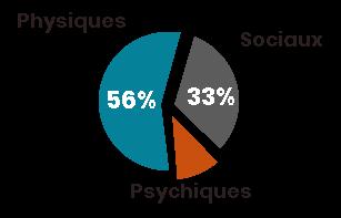 Facteurs de vulnérabilité des adultes handicapés en établissement. Physiques, 56 pour cent. Sociaux, 33 pour cent. Psychiques, 11 pour cent.