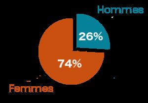 74 pour cent de femmes et 26 pour cent d'hommes